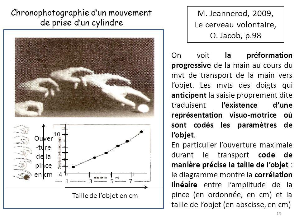 M. Jeannerod, 2009, Le cerveau volontaire, O. Jacob, p.98