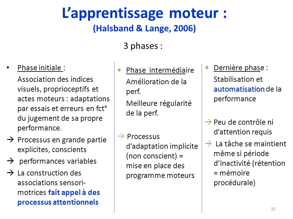 L'apprentissage moteur : (Halsband & Lange, 2006)