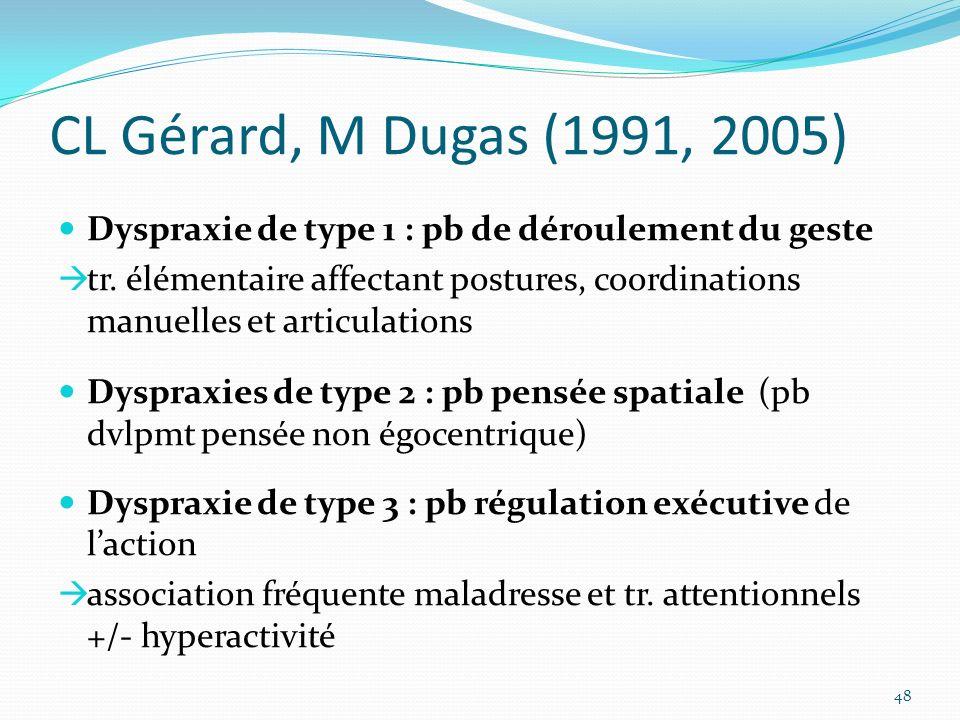 CL Gérard, M Dugas (1991, 2005) Dyspraxie de type 1 : pb de déroulement du geste.