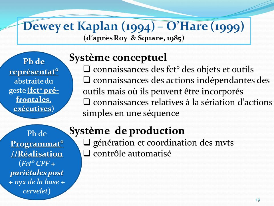 Dewey et Kaplan (1994) – O'Hare (1999) (d'après Roy & Square, 1985)