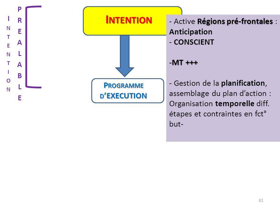 Programme d'EXECUTION