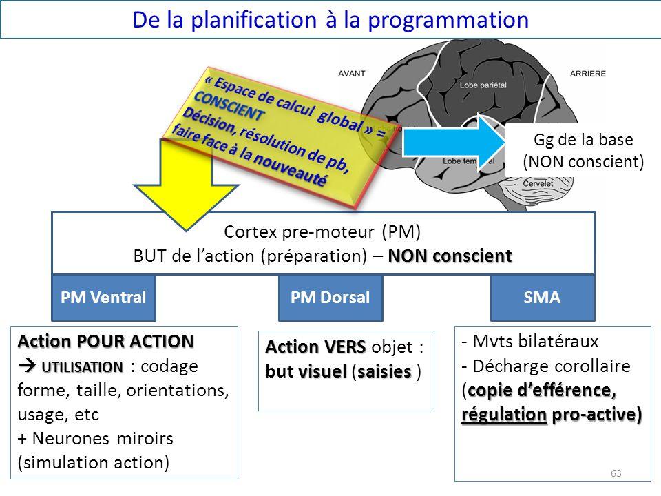 De la planification à la programmation