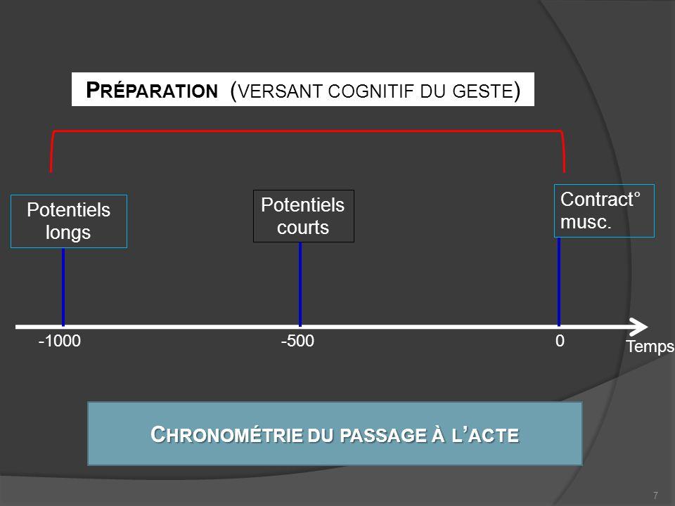 Planification du geste Chronométrie du passage à l'acte