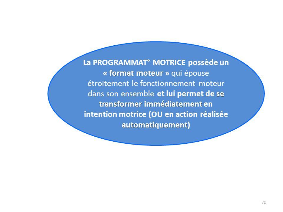 La PROGRAMMAT° MOTRICE possède un « format moteur » qui épouse étroitement le fonctionnement moteur dans son ensemble et lui permet de se transformer immédiatement en intention motrice (OU en action réalisée automatiquement)