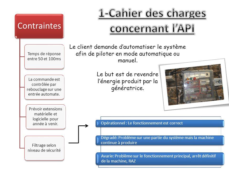 1-Cahier des charges concernant l'API