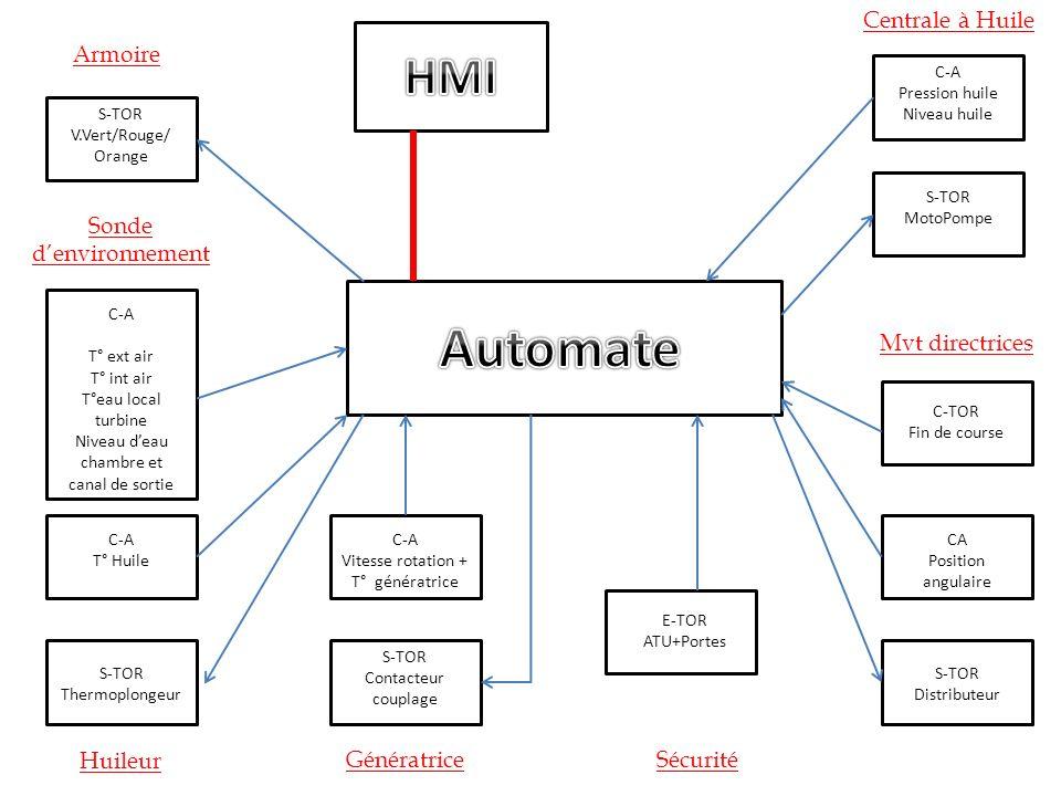 Automate HMI Centrale à Huile Armoire Sonde d'environnement