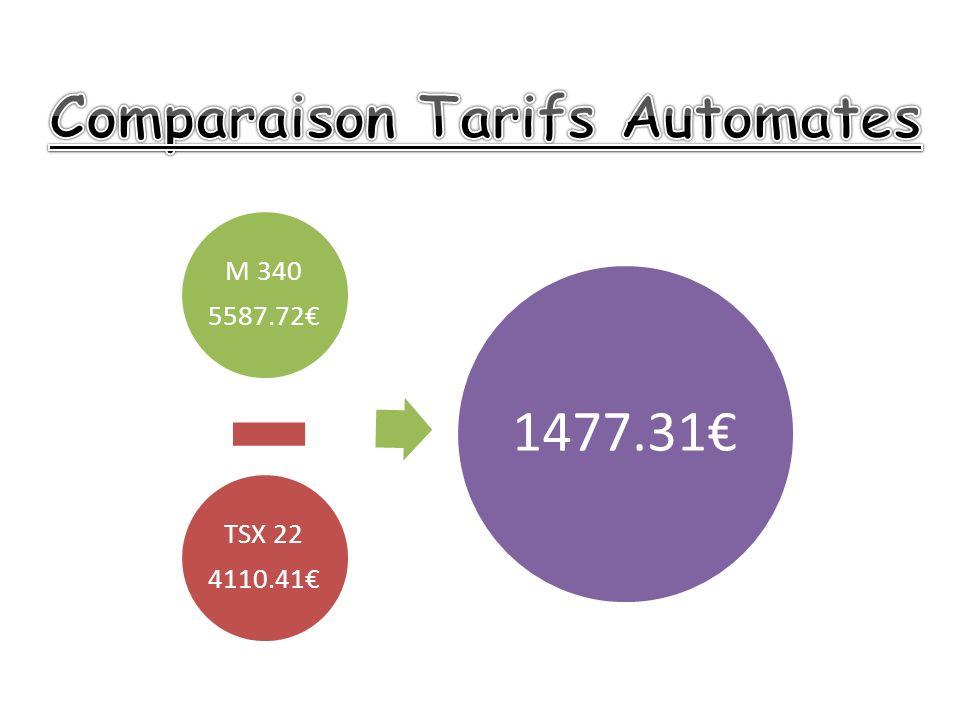 Comparaison Tarifs Automates