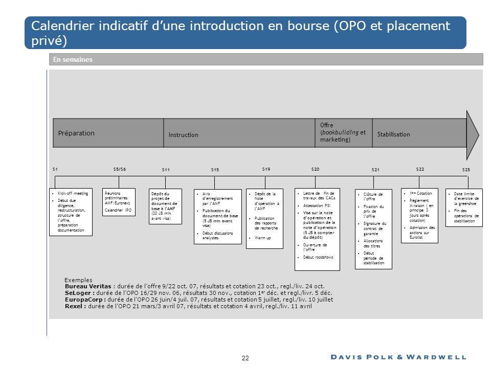 Calendrier indicatif d'une introduction en bourse (OPO et placement privé)