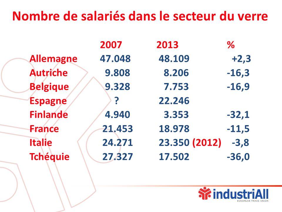 Nombre de salariés dans le secteur du verre