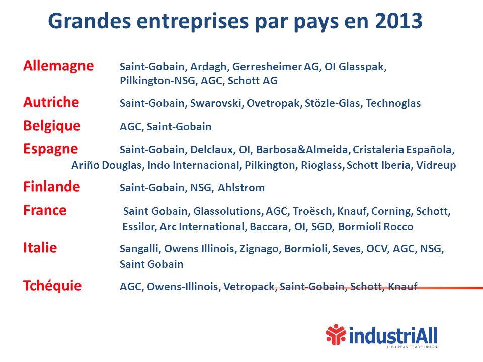 Grandes entreprises par pays en 2013