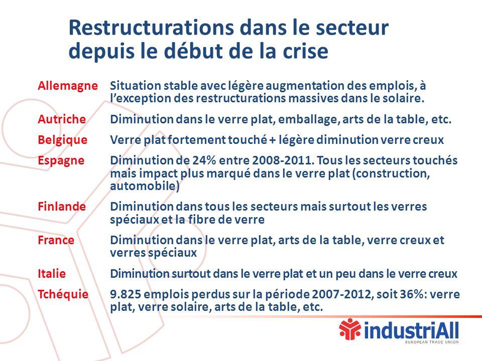 Restructurations dans le secteur depuis le début de la crise