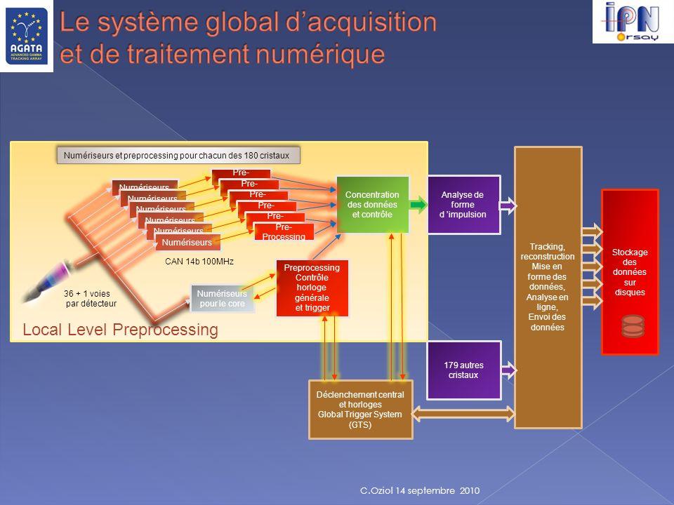 Le système global d'acquisition et de traitement numérique