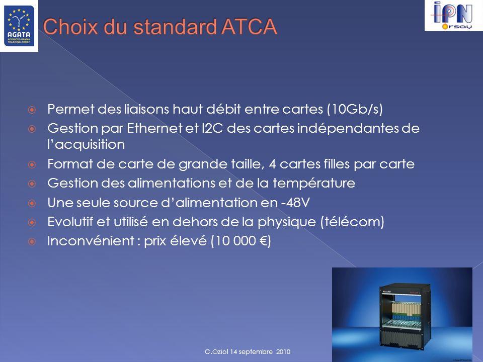Choix du standard ATCA Permet des liaisons haut débit entre cartes (10Gb/s) Gestion par Ethernet et I2C des cartes indépendantes de l'acquisition.