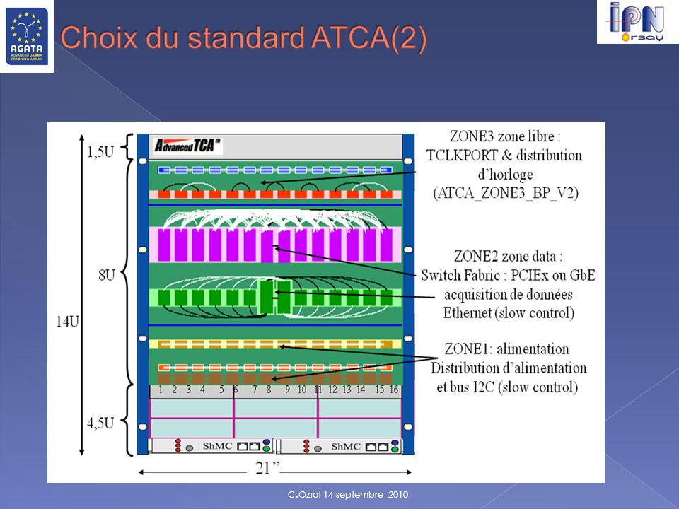 Choix du standard ATCA(2)