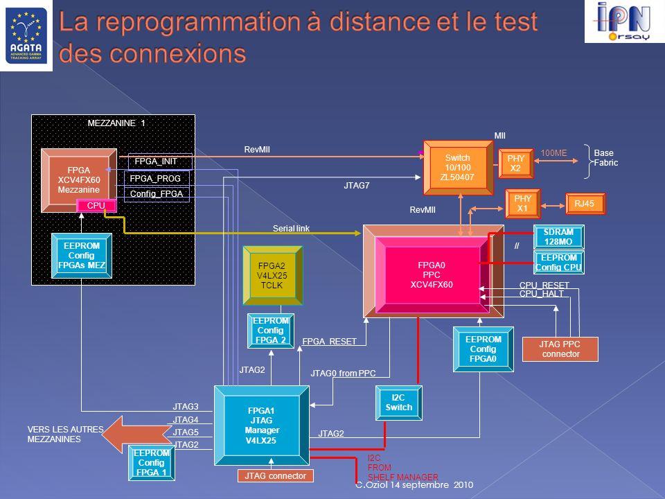 La reprogrammation à distance et le test des connexions