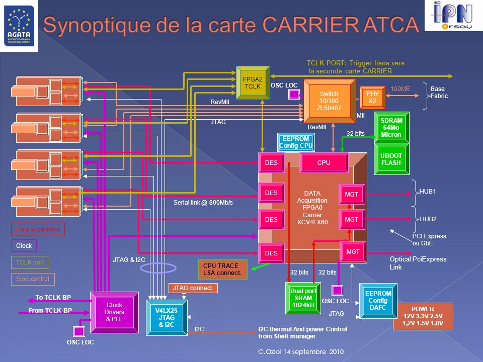 Synoptique de la carte CARRIER ATCA