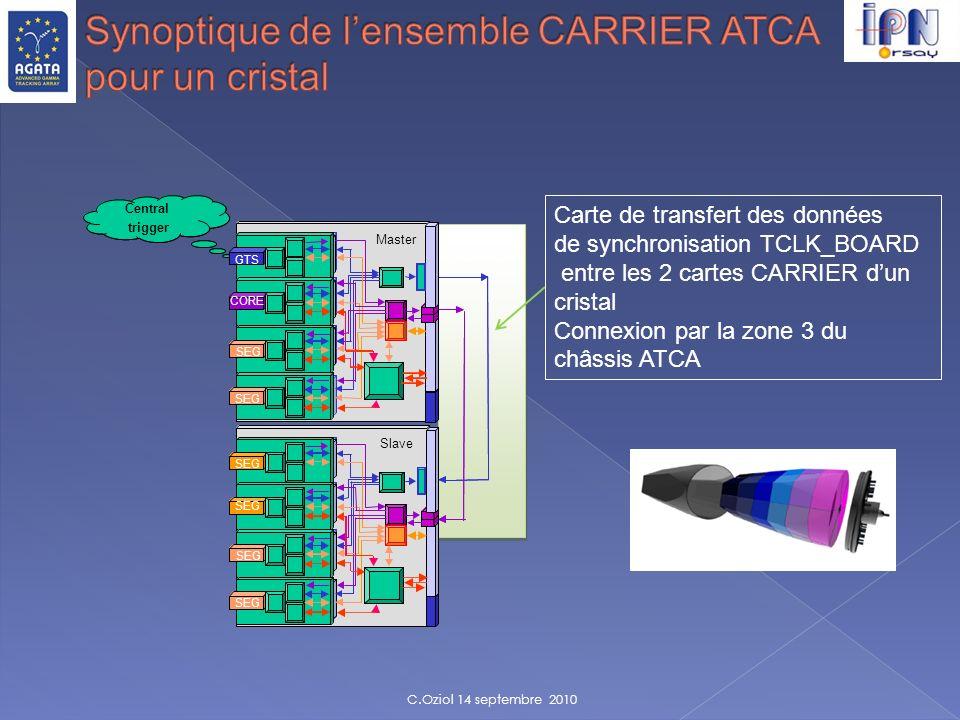 Synoptique de l'ensemble CARRIER ATCA pour un cristal