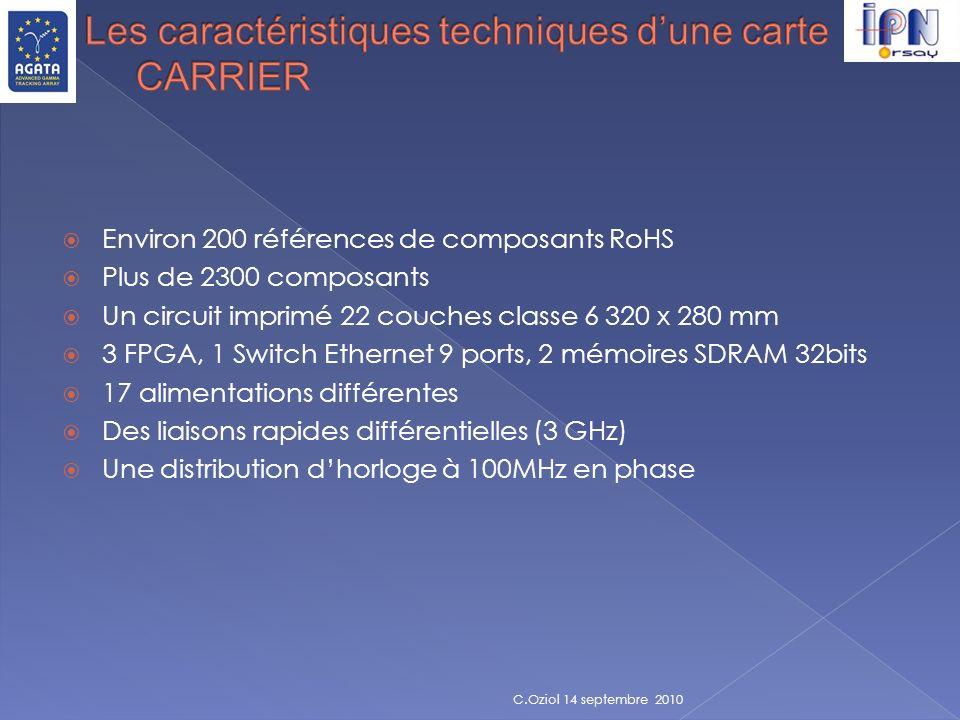 Les caractéristiques techniques d'une carte CARRIER