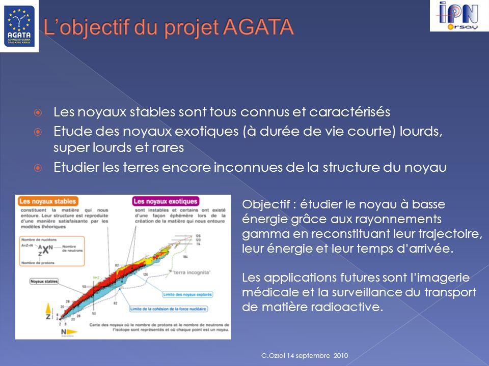 L'objectif du projet AGATA