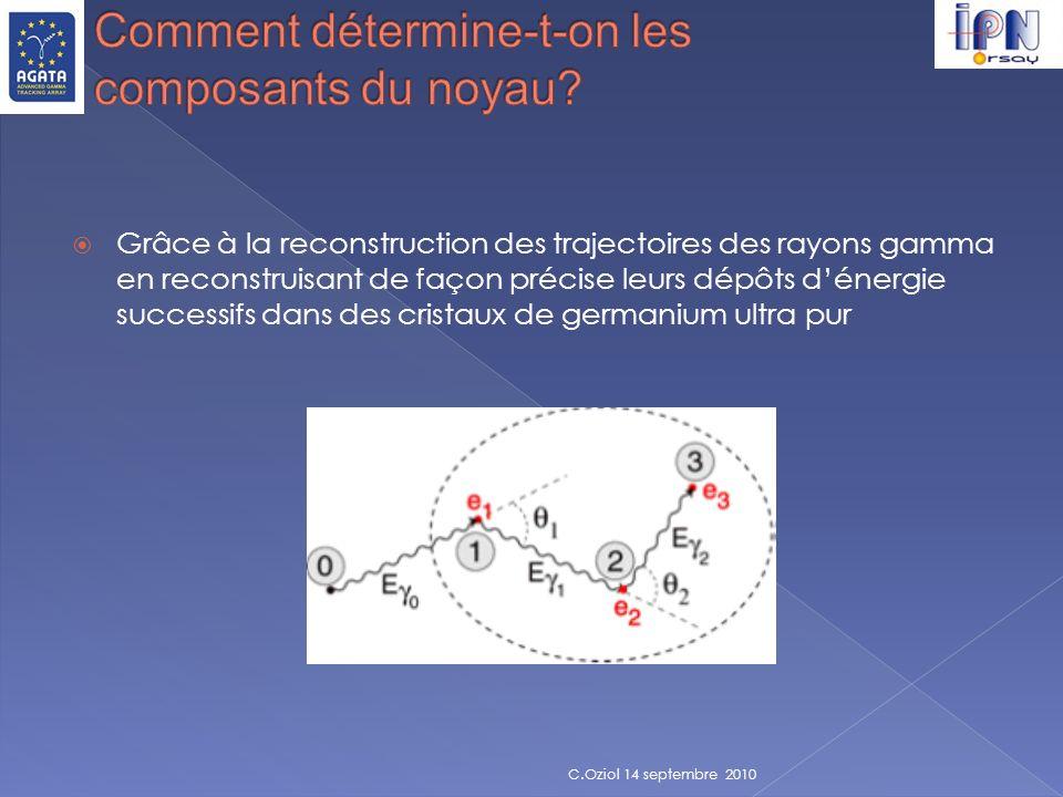 Comment détermine-t-on les composants du noyau