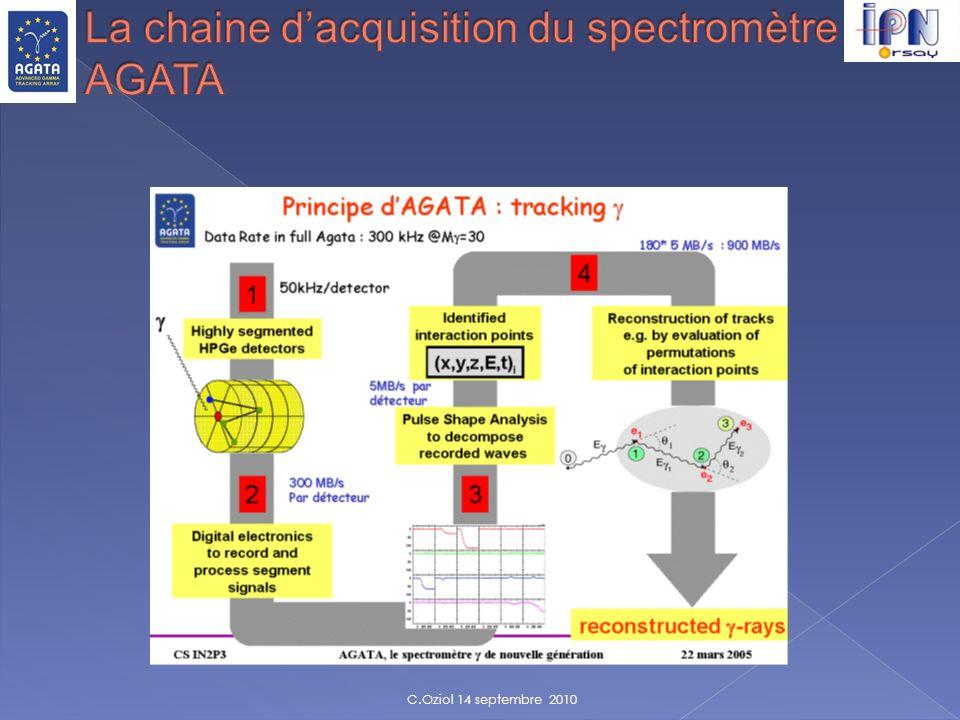 La chaine d'acquisition du spectromètre AGATA