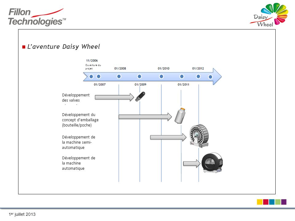 L'aventure Daisy Wheel