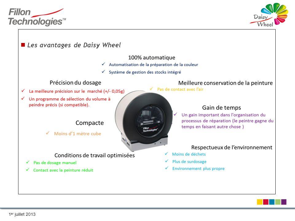 Les avantages de Daisy Wheel