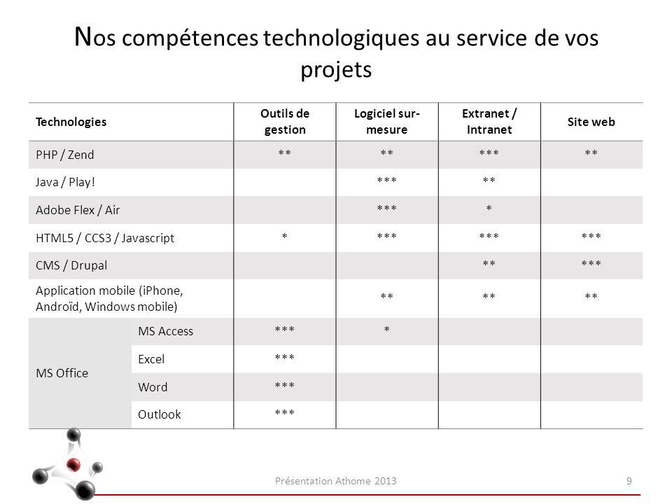 Nos compétences technologiques au service de vos projets