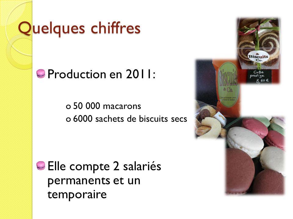 Quelques chiffres Production en 2011: