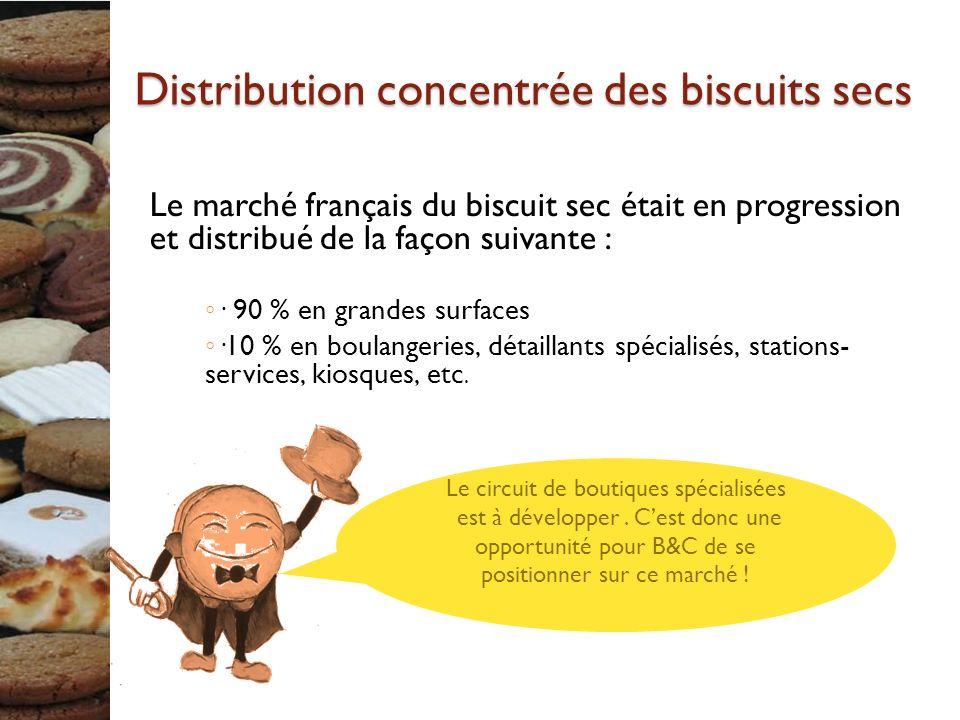 Distribution concentrée des biscuits secs