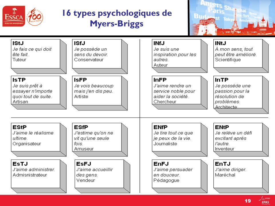 16 types psychologiques de Myers-Briggs