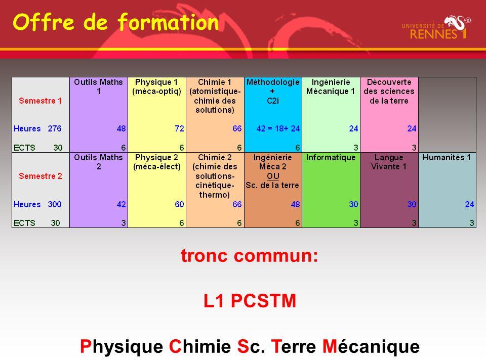 Physique Chimie Sc. Terre Mécanique