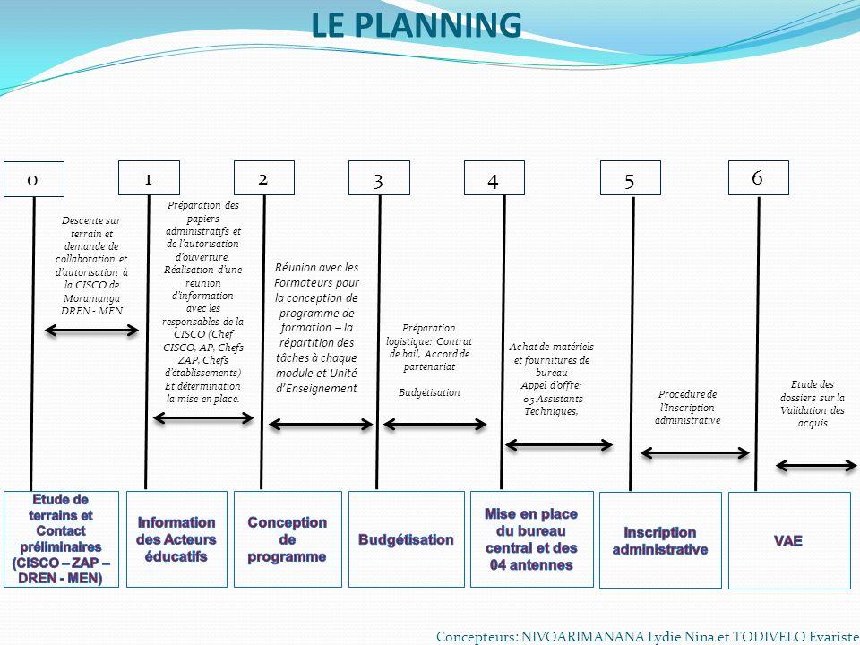 LE PLANNING 1 2 3 4 5 6 Information des Acteurs éducatifs