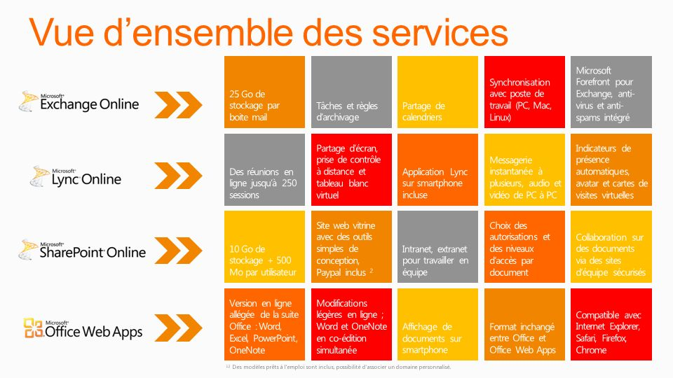 Vue d'ensemble des services