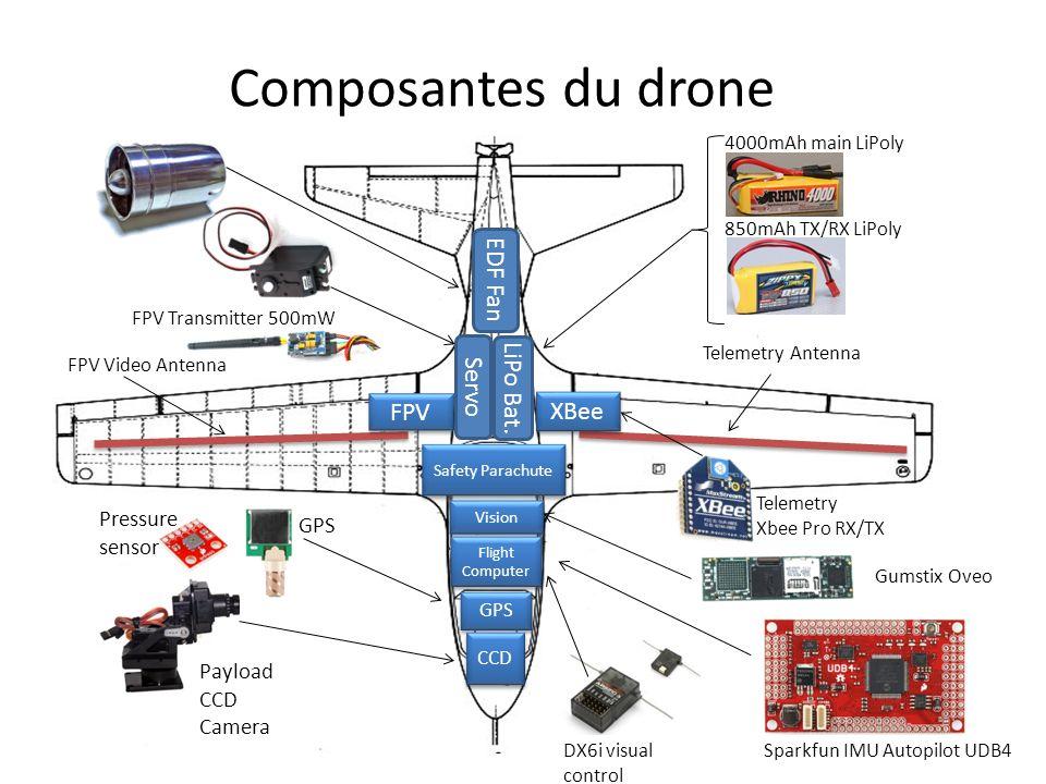 Composantes du drone EDF Fan LiPo Bat. Servo FPV XBee Pressure sensor