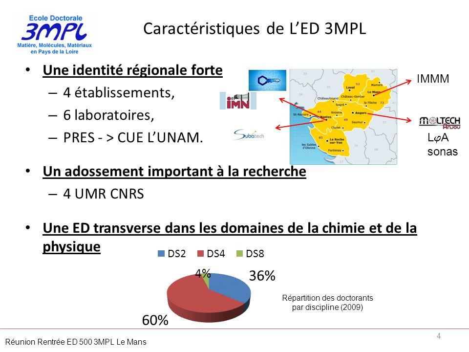 Caractéristiques de L'ED 3MPL