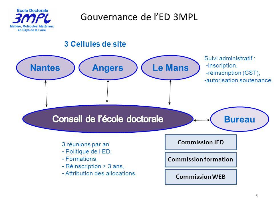 Gouvernance de l'ED 3MPL