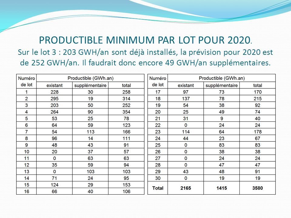 PRODUCTIBLE MINIMUM PAR LOT POUR 2020