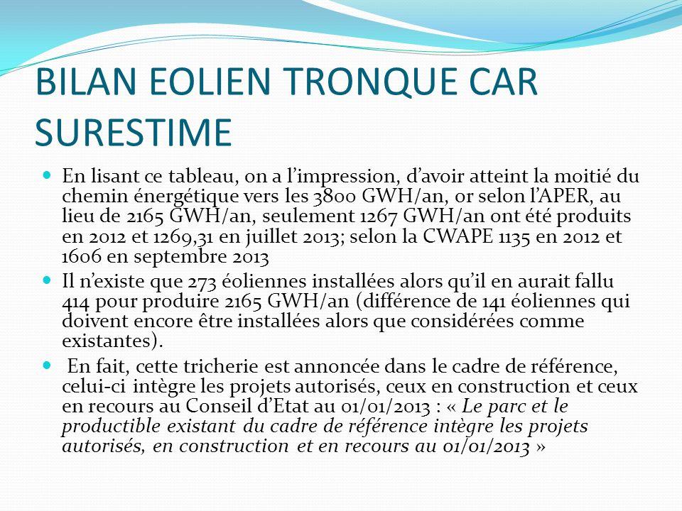 BILAN EOLIEN TRONQUE CAR SURESTIME