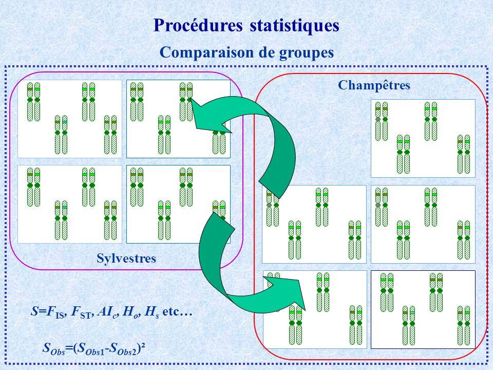Procédures statistiques Comparaison de groupes