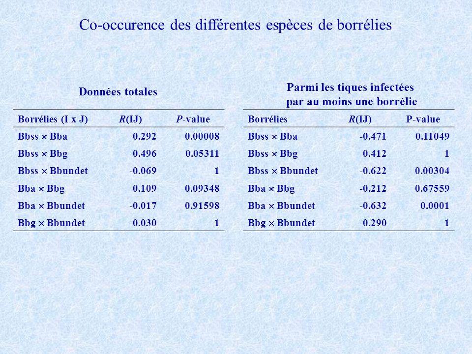 Parmi les tiques infectées par au moins une borrélie