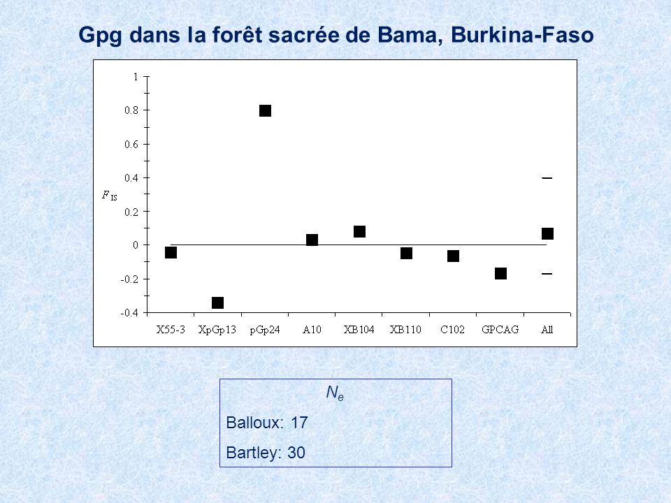 Gpg dans la forêt sacrée de Bama, Burkina-Faso