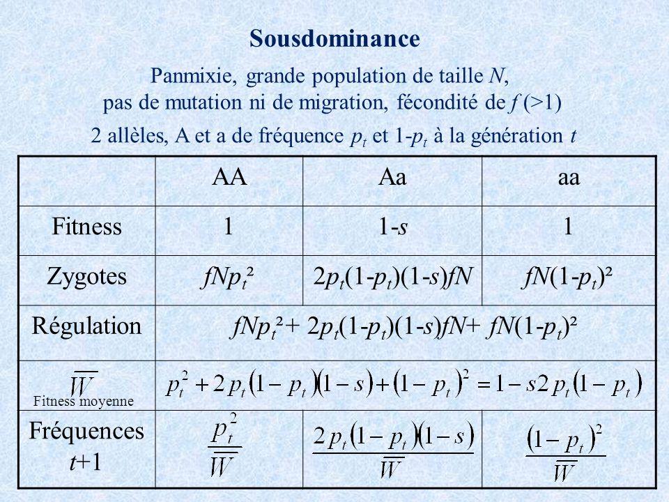 fNpt²+ 2pt(1-pt)(1-s)fN+ fN(1-pt)²
