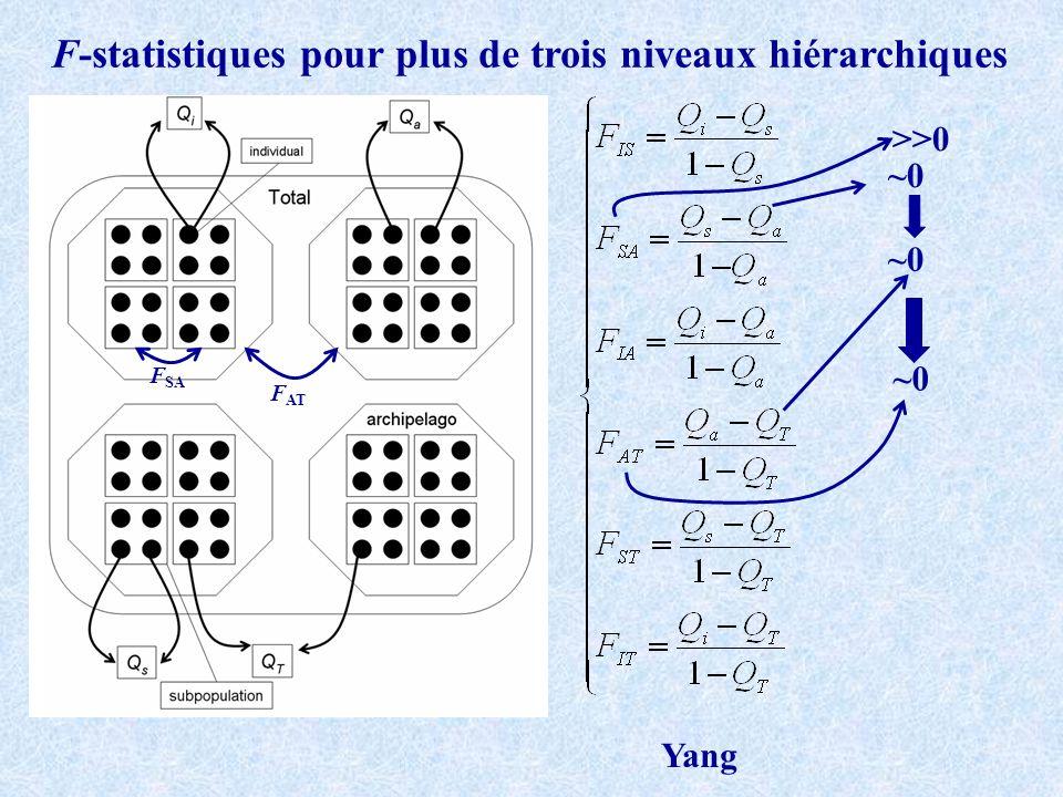 F-statistiques pour plus de trois niveaux hiérarchiques