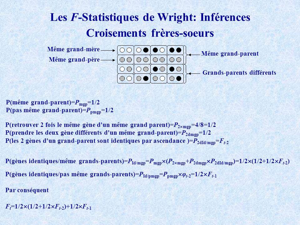 Les F-Statistiques de Wright: Inférences Croisements frères-soeurs