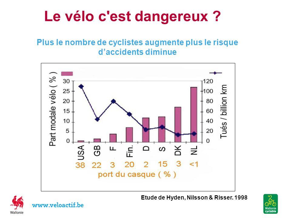 Le vélo c est dangereux Plus le nombre de cyclistes augmente plus le risque d'accidents diminue. Etude de Hyden, Nilsson & Risser. 1998.
