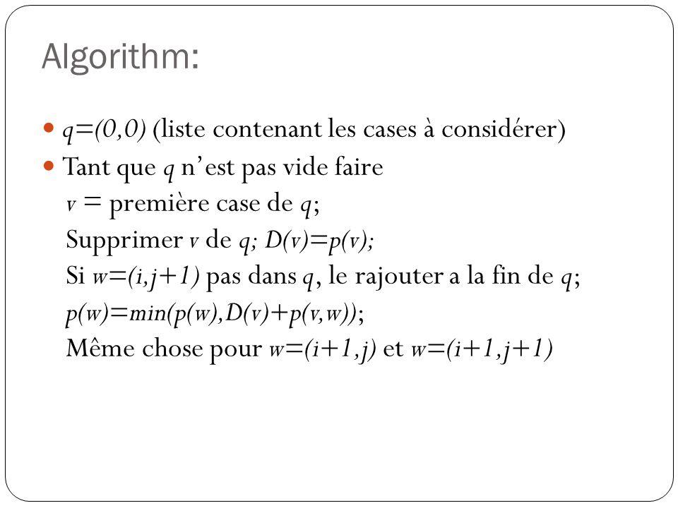 Algorithm: q=(0,0) (liste contenant les cases à considérer)