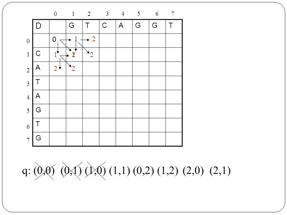 q: (0,0) (0,1) (1,0) (1,1) (0,2) (1,2) (2,0) (2,1) D G T C A 1 2 1 2 2