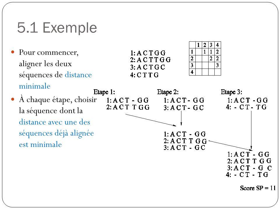 5.1 Exemple Pour commencer, aligner les deux séquences de distance minimale.