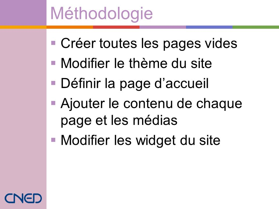Méthodologie Créer toutes les pages vides Modifier le thème du site